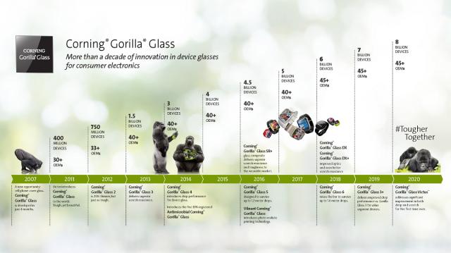 Gorilla Glass Timeline