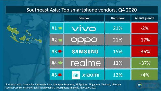 Top 4 Smartphone Brand